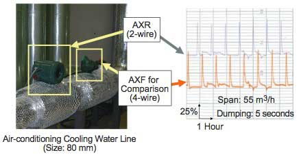 Figure 20 Field Test with Cooling Water Line