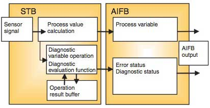 Figure 1 Configuration Example of Diagnostic Functions