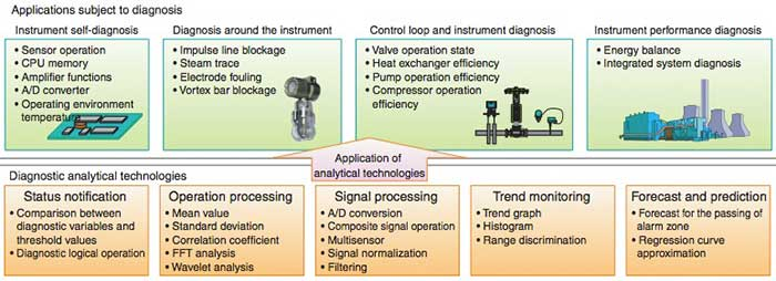 Figure 2 Diagnostic Analytical Technologies and Applications