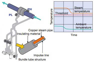 Figure 4 Example of Steam Trace Instrumentation