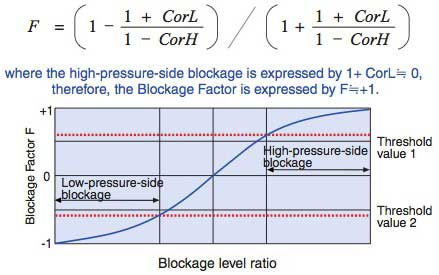 Figure 8 Relation between One-side Blockage Factor F