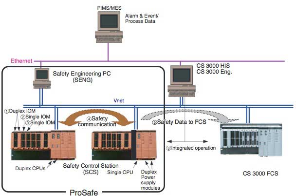 Figure 1 Example of ProSafe-RS/CS 3000 Integrated System