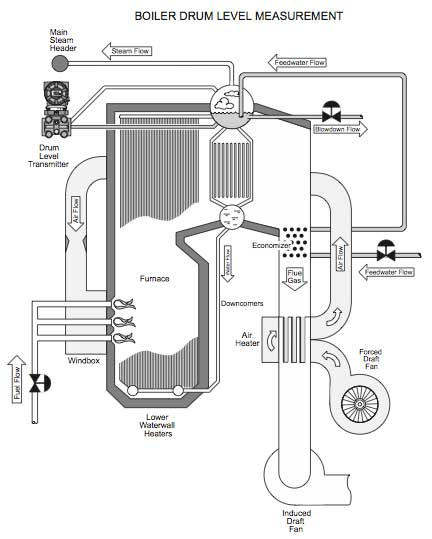 Improve Performance With This Boiler Drum Level
