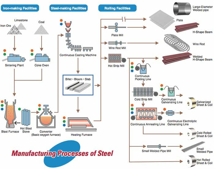 Manufacturing Processes of Steel