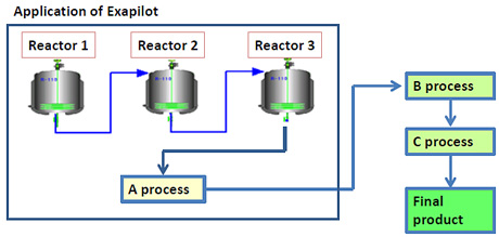 Overview of processes at plant C