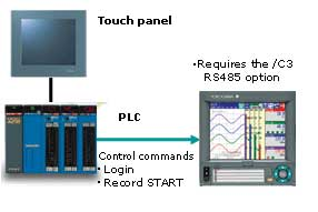 PLC Connections with Serial Communication(Optional)