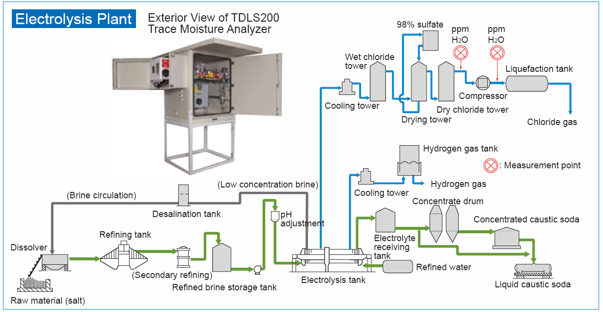 Electrolysis Plant Overview