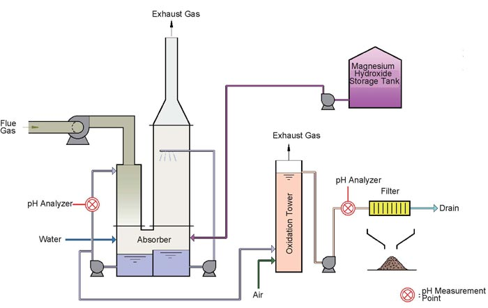 Ph Measurement In Flue Gas Desulfurization Systems That