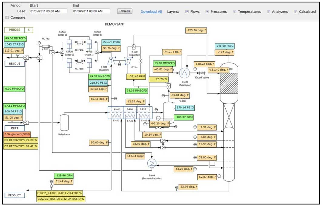 What is the differentent between Process Flow Diagram (PFD) and Process Simulation?