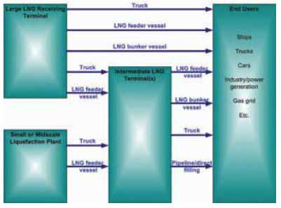 Figure 2. Diagram of a small and mid-scale LNG supply chain.