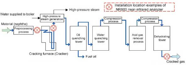 Ethylene process hot section