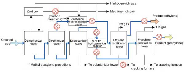 Ethylene process separation section