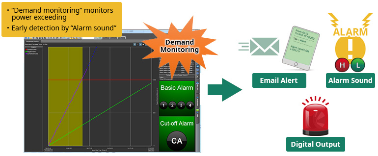Early detection of power excess by demand monitoring monitor