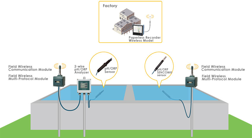 wireless monitoring of waste water ph orp across a large scale plant pH Scale wireless monitoring of waste water ph orp across a large scale plant