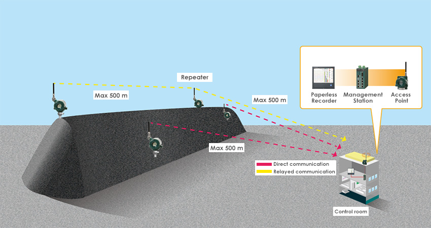 Wireless Round-the-Clock Observation of Coal Stacks, No Matter where Measurement Points May Move thumbnail
