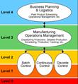 Termelésirányítási rendszerek (MES) thumbnail