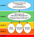 Manufacturing Operations Management thumbnail